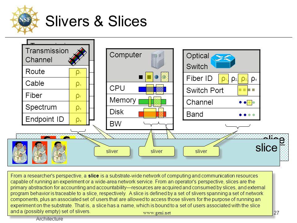 Slivers & Slices March 2, 2008 – GEC #2 Architecture 27 sliver slice Transmission Channel Routeρ r Cableρ c Fiberρ f Spectrumρ s Endpoint IDρ e Transm