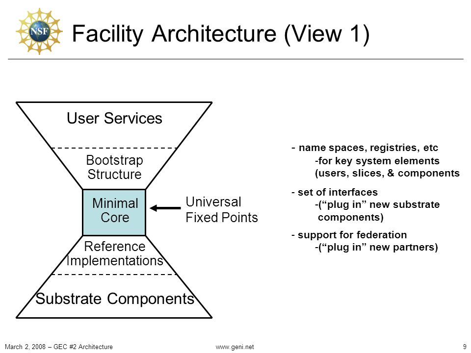 Facility Architecture (View 1) - name spaces, registries, etc -for key system elements (users, slices, & components - set of interfaces -( plug in new substrate components) - support for federation -( plug in new partners) March 2, 2008 – GEC #2 Architecture9 User Services Substrate Components Bootstrap Structure Reference Implementations Minimal Core Universal Fixed Points www.geni.net