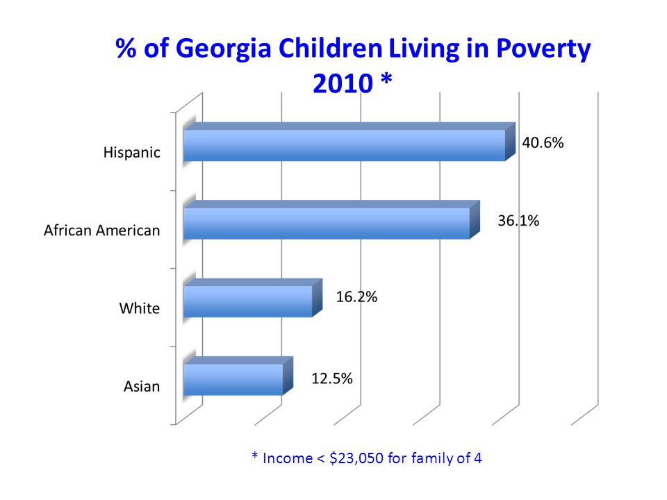 % of Georgia Children Living in Poverty 2010 * * Income < $23,050 for family of 4