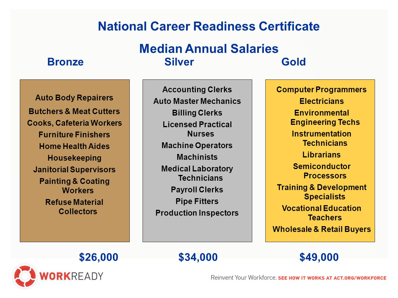National Career Readiness Certificate Median Annual Salaries Bronze Silver Gold Auto Body Repairers Butchers & Meat Cutters Cooks, Cafeteria Workers Furniture Finishers Home Health Aides Housekeeping Janitorial Supervisors Painting & Coating Workers Refuse Material Collectors Accounting Clerks Auto Master Mechanics Billing Clerks Licensed Practical Nurses Machine Operators Machinists Medical Laboratory Technicians Payroll Clerks Pipe Fitters Production Inspectors Computer Programmers Electricians Environmental Engineering Techs Instrumentation Technicians Librarians Semiconductor Processors Training & Development Specialists Vocational Education Teachers Wholesale & Retail Buyers $26,000 $34,000 $49,000