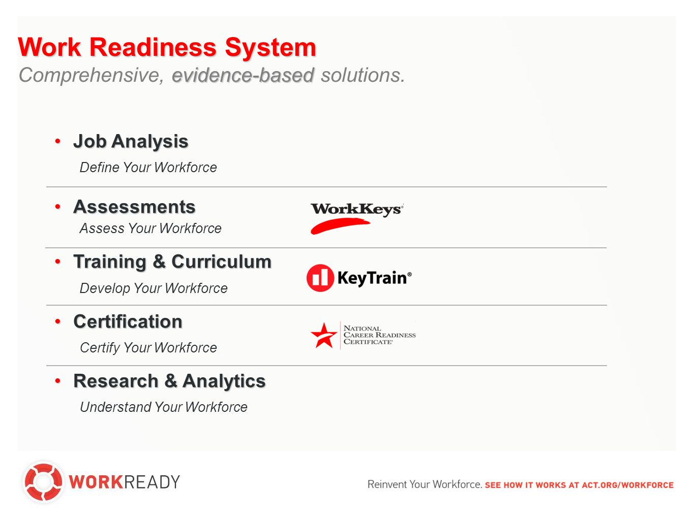 Job AnalysisJob Analysis Define Your Workforce AssessmentsAssessments Assess Your Workforce Training & CurriculumTraining & Curriculum Develop Your Workforce CertificationCertification Certify Your Workforce Research & AnalyticsResearch & Analytics Understand Your Workforce Work Readiness System evidence-based Comprehensive, evidence-based solutions.