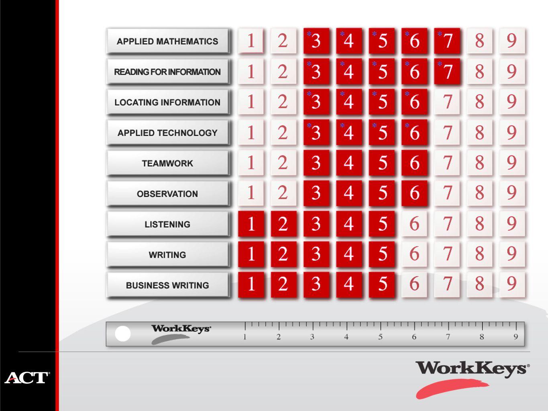 North carolina state testing workkeys implementation webinar 10 xflitez Choice Image