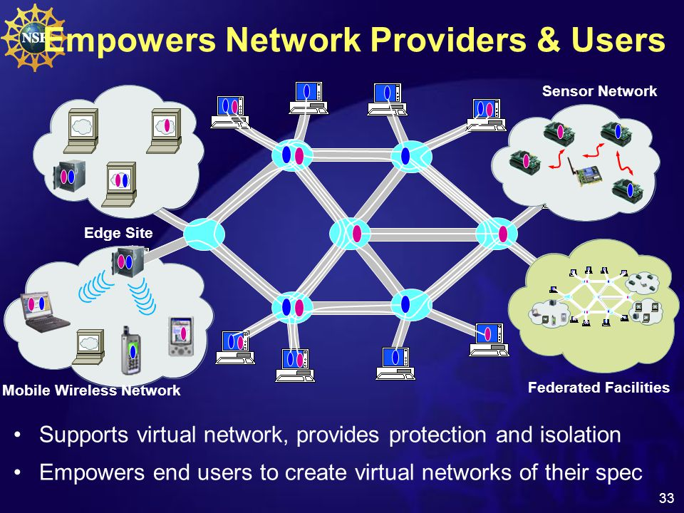 33 Empowers Network Providers & Users Supports virtual network, provides protection and isolation Empowers end users to create virtual networks of their spec Mobile Wireless Network Edge Site Sensor Network Federated Facilities