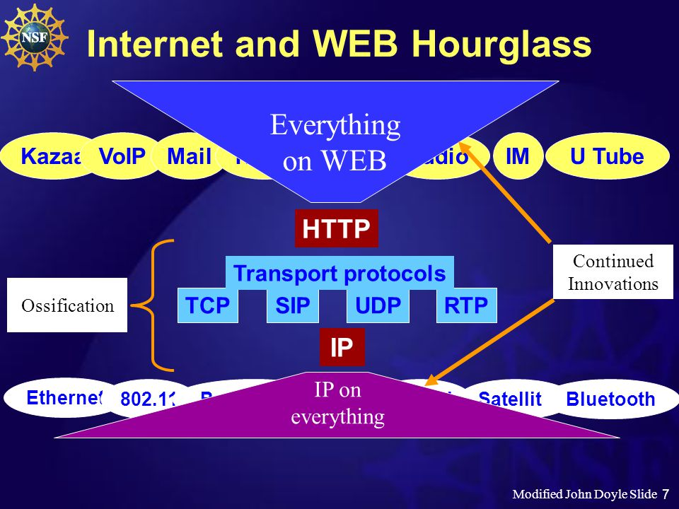 7 Internet and WEB Hourglass IP KazaaVoIPMailNewsVideoAudioIMU Tube Applications TCPSIPUDPRTP Transport protocols Ethernet 802.11SatelliteOpticalPower linesBluetoothATM IP on everything HTTP Everything on WEB Continued Innovations Modified John Doyle Slide Ossification