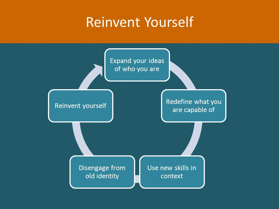 Expand your ideas of who you are Redefine what you are capable of Use new skills in context Disengage from old identity Reinvent yourself Reinvent Yourself
