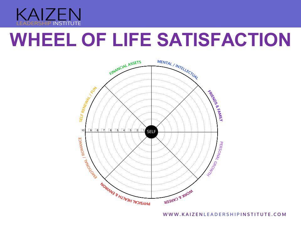 WHEEL OF LIFE SATISFACTION