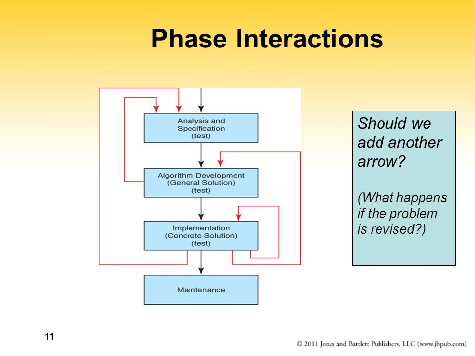 11 Phase Interactions Should we add another arrow (What happens if the problem is revised )