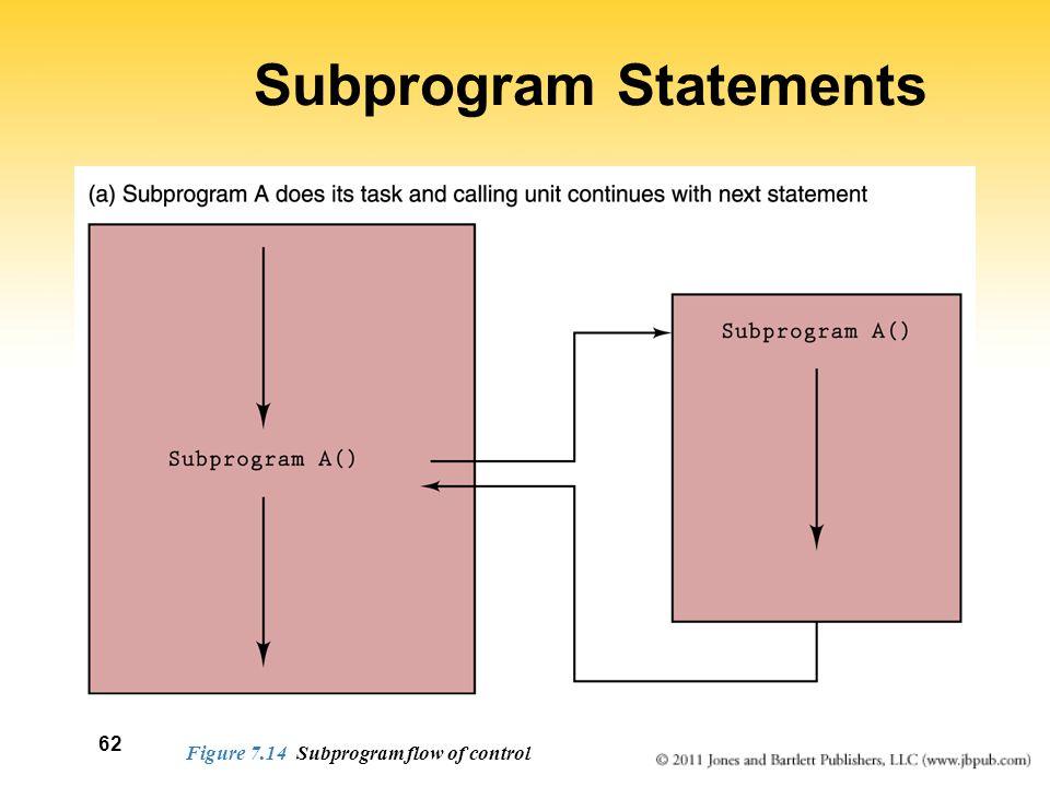 62 Subprogram Statements Figure 7.14 Subprogram flow of control