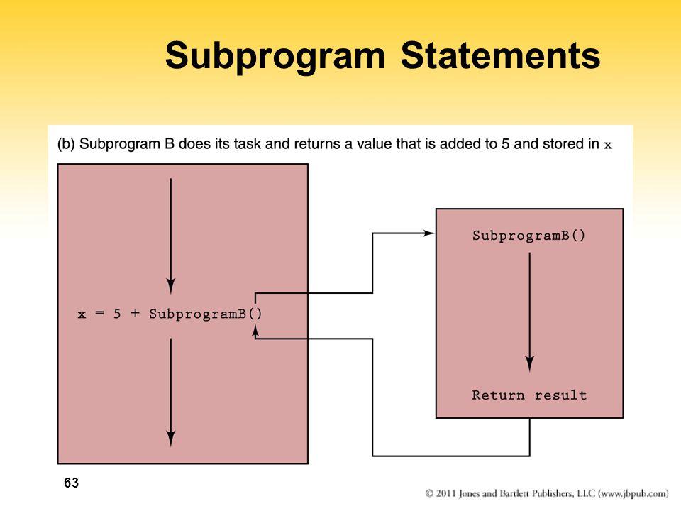 63 Subprogram Statements