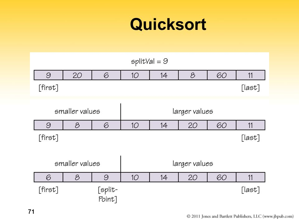 72 Quicksort Split(splitVal) Set left to first + 1 Set right to last WHILE (left <= right) Increment left until data[left] > splitVal OR left > right Decrement right until data[right] < splitVal OR left > right IF(left < right) Swap data[left] and data[right] Set splitPoint to right Swap data[first] and data[splitPoint] Return splitPoint