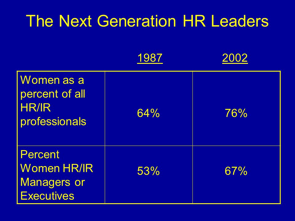 The Next Generation HR Leaders 1987 2002 Women as a percent of all HR/IR professionals 64% 76% Percent Women HR/IR Managers or Executives 53% 67%