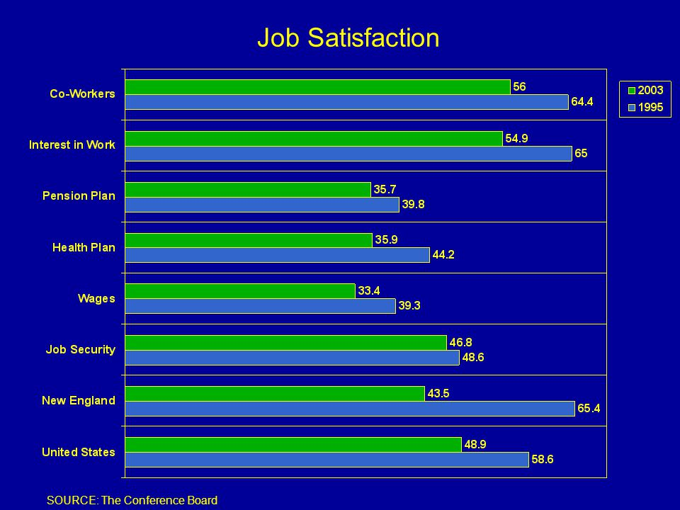 Job Satisfaction SOURCE: The Conference Board