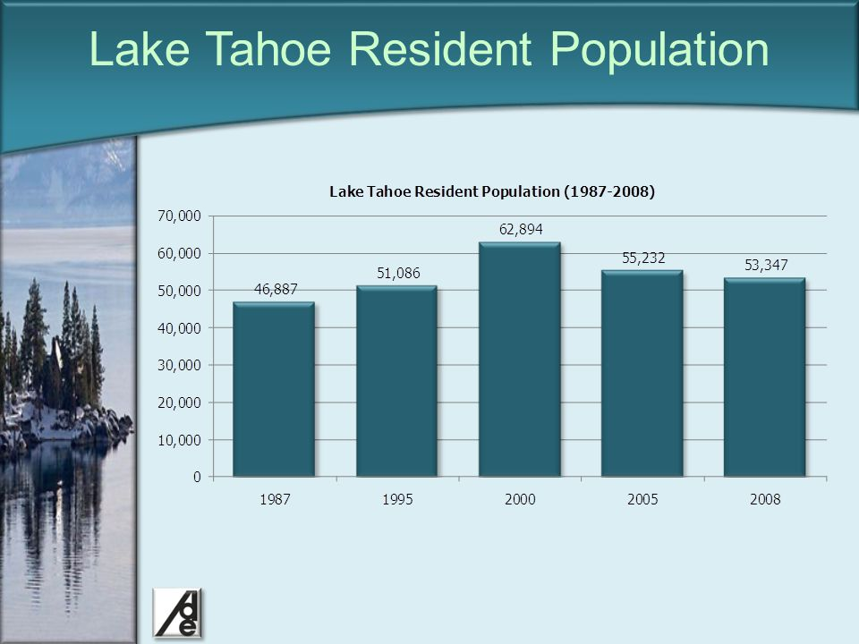 Click to edit Master title style Lake Tahoe School Enrollment