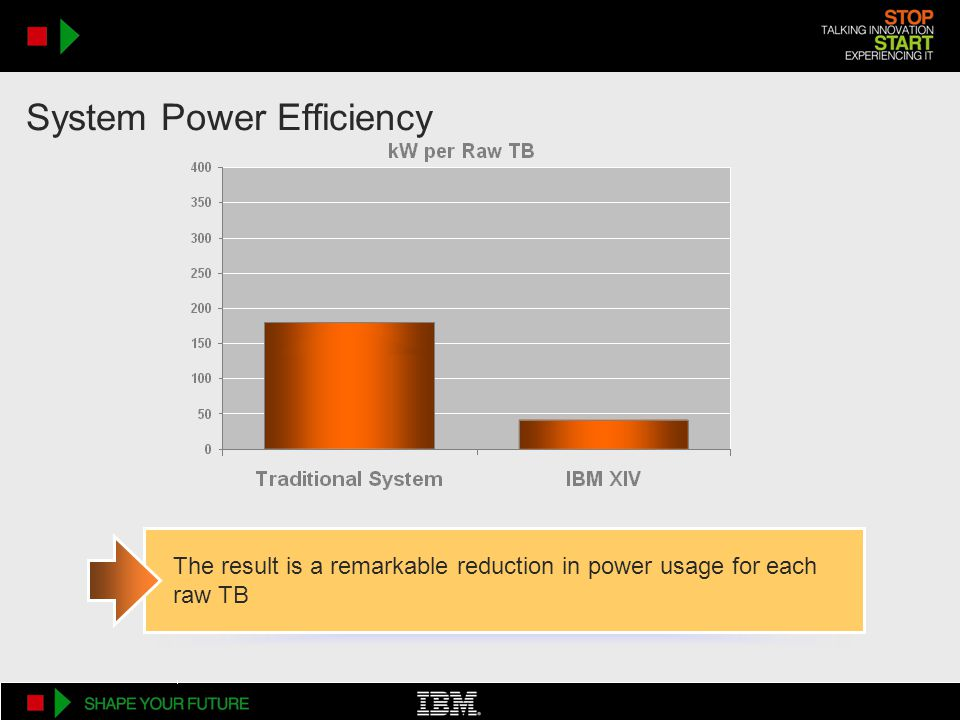 System Power Efficiency The result is a remarkable reduction in power usage for each raw TB