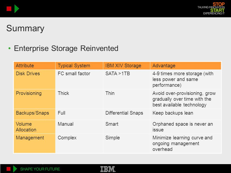 AttributeTypical SystemIBM XIV StorageAdvantage Disk DrivesFC small factorSATA >1TB4-9 times more storage (with less power and same performance) ProvisioningThickThinAvoid over-provisioning, grow gradually over time with the best available technology Backups/SnapsFullDifferential SnapsKeep backups lean Volume Allocation ManualSmartOrphaned space is never an issue ManagementComplexSimpleMinimize learning curve and ongoing management overhead Enterprise Storage Reinvented