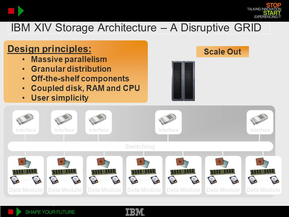 IBM XIV Storage Architecture – A Disruptive GRID Interface Design principles: Massive parallelism Granular distribution Off-the-shelf components Coupled disk, RAM and CPU User simplicity Data Module Interface Data Module Switching Scale Out