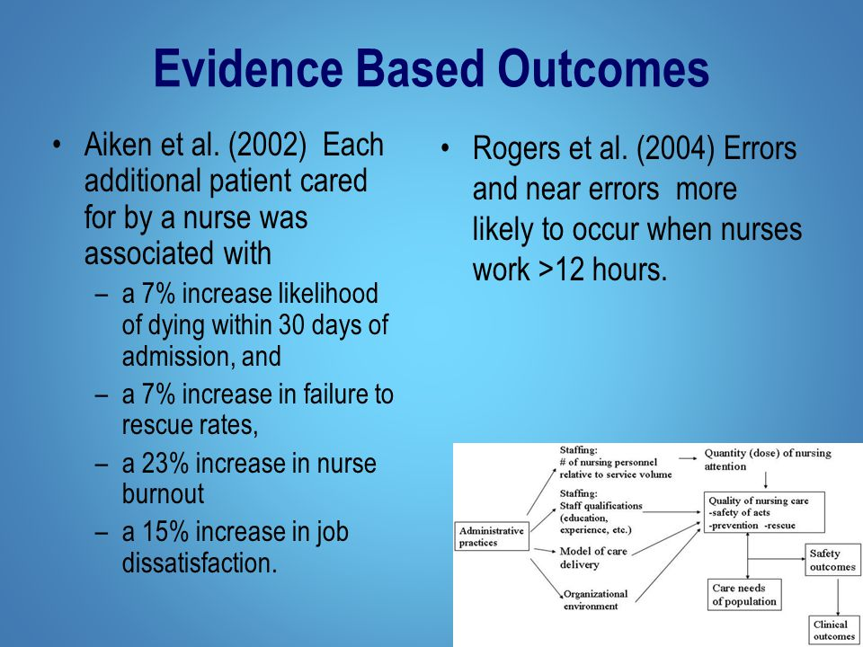 Evidence Based Outcomes Aiken et al.