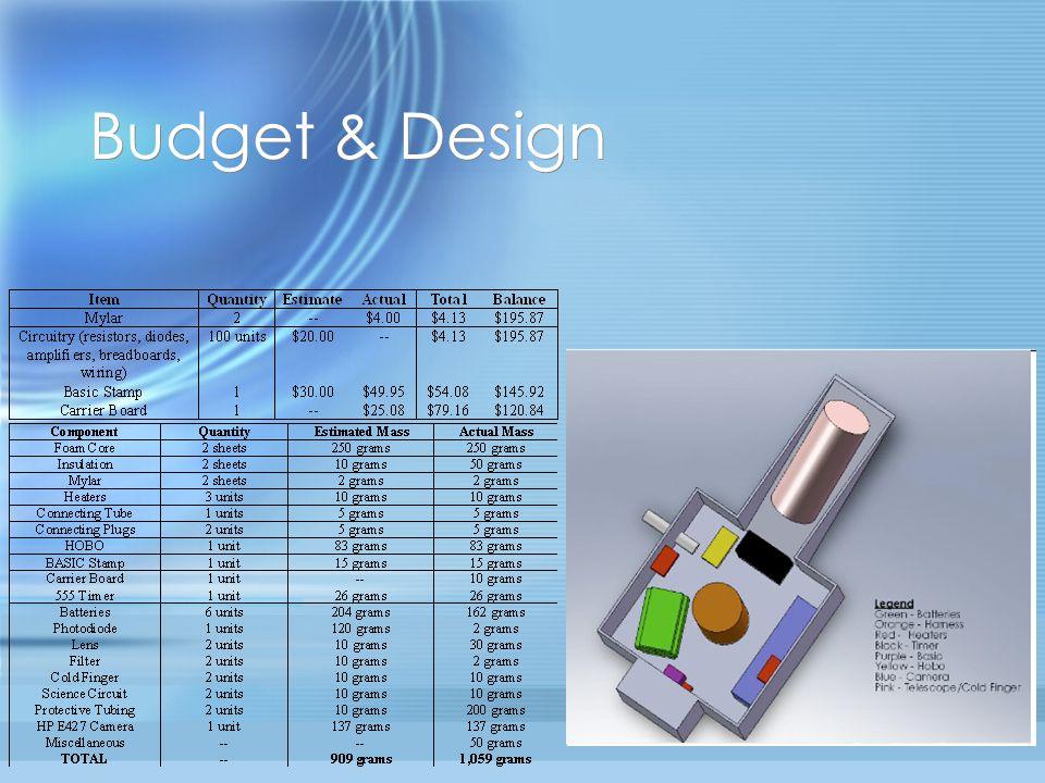 Budget & Design