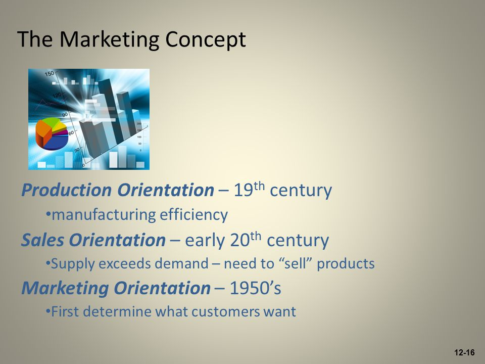 12-16 The Marketing Concept Production Orientation – 19 th century manufacturing efficiency Sales Orientation – early 20 th century Supply exceeds demand – need to sell products Marketing Orientation – 1950's First determine what customers want