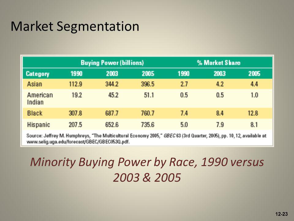 12-23 Market Segmentation Minority Buying Power by Race, 1990 versus 2003 & 2005
