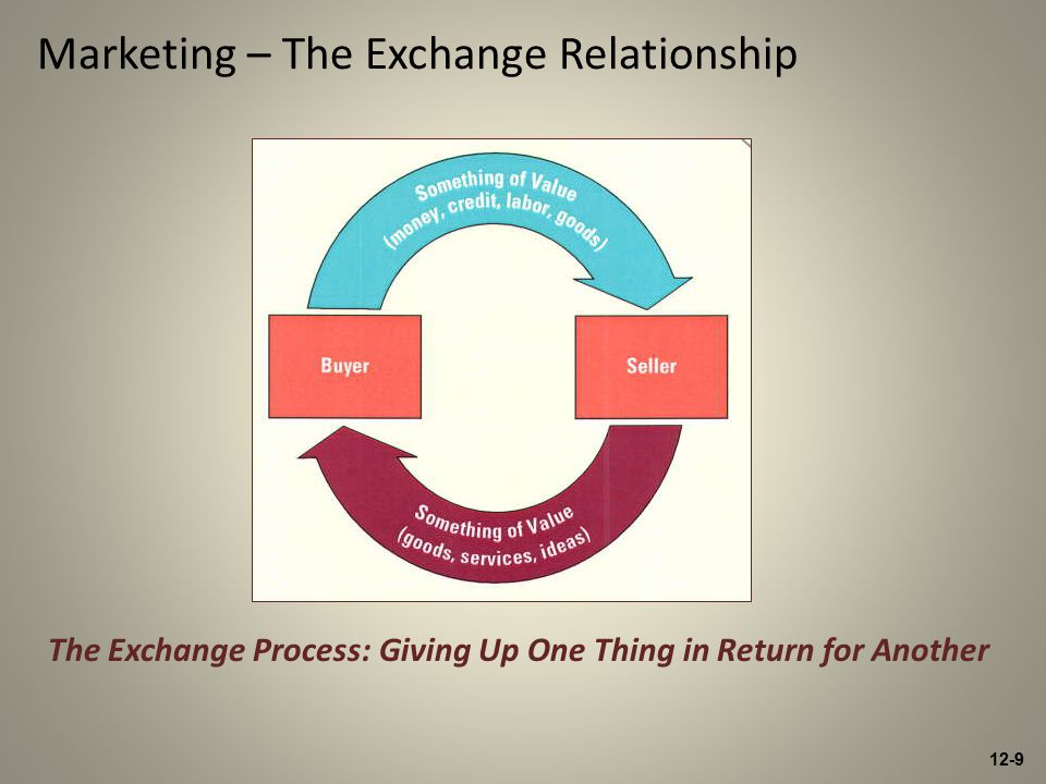 12-9 The Exchange Process: Giving Up One Thing in Return for Another Marketing – The Exchange Relationship