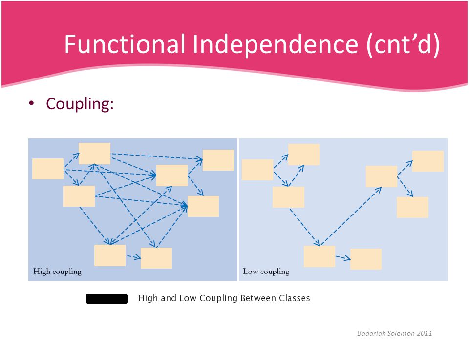 Functional Independence (cnt'd) Coupling: Badariah Solemon 2011