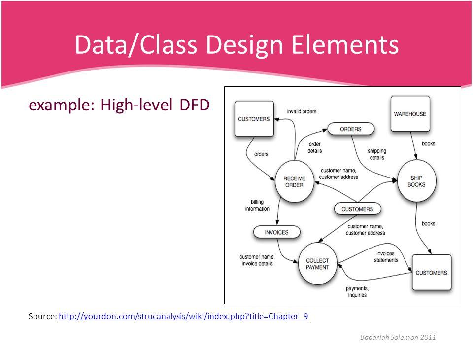 Data/Class Design Elements example: High-level DFD Source: http://yourdon.com/strucanalysis/wiki/index.php?title=Chapter_9http://yourdon.com/strucanal