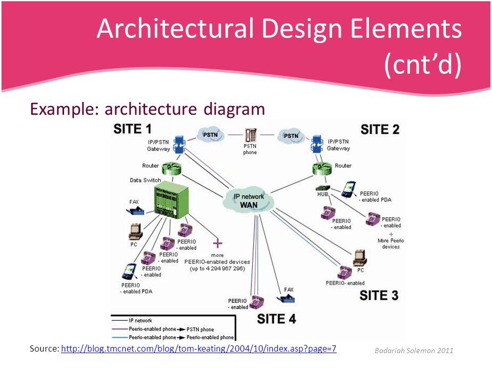 Architectural Design Elements (cnt'd) Example: architecture diagram Source: http://blog.tmcnet.com/blog/tom-keating/2004/10/index.asp?page=7http://blo