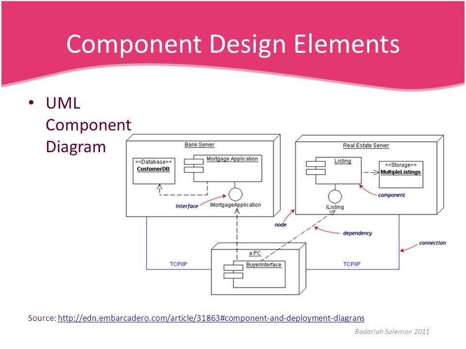 Component Design Elements Source: http://edn.embarcadero.com/article/31863#component-and-deployment-diagranshttp://edn.embarcadero.com/article/31863#c