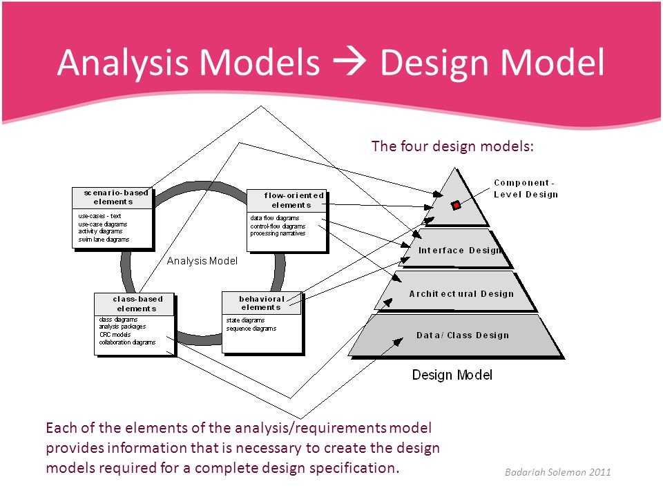Analysis Models  Design Model The four design models: Each of the elements of the analysis/requirements model provides information that is necessary