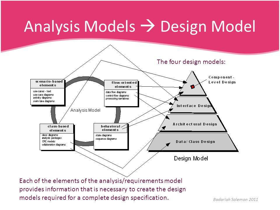 Architectural Design Elements (cnt'd) Example: architecture diagram Source: http://blog.tmcnet.com/blog/tom-keating/2004/10/index.asp?page=7http://blog.tmcnet.com/blog/tom-keating/2004/10/index.asp?page=7 Badariah Solemon 2011