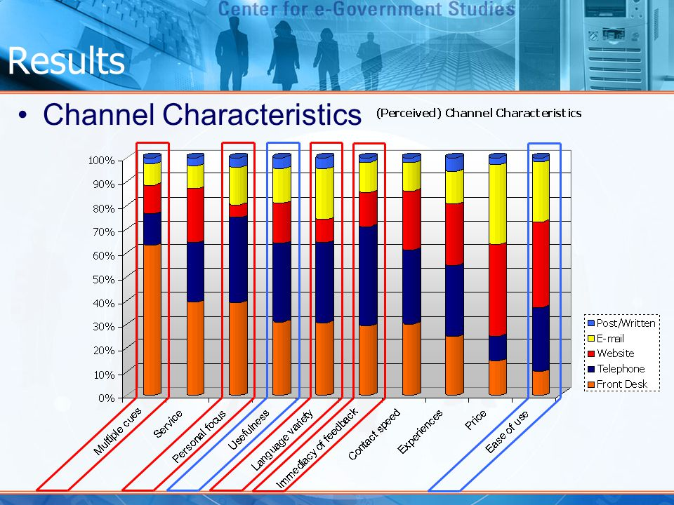 Results Channel Characteristics