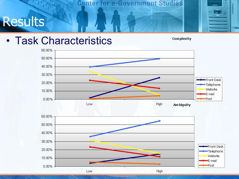 Results Task Characteristics