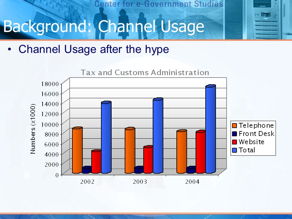 Background: Channel Usage Channel Usage after the hype