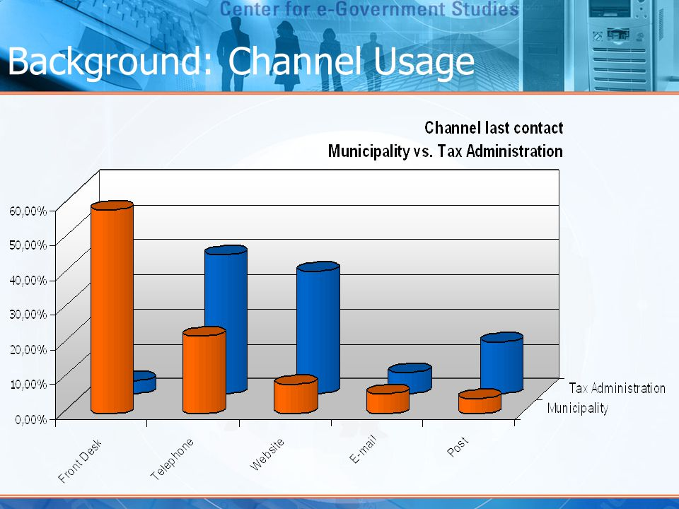 Background: Channel Usage