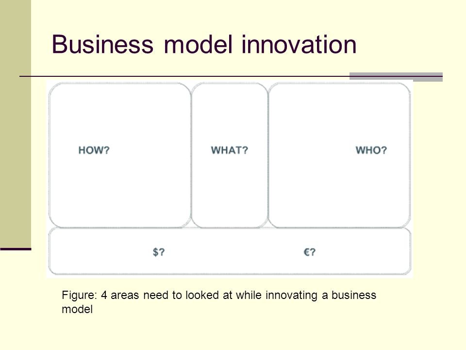 Business model innovation Figure: 4 areas need to looked at while innovating a business model