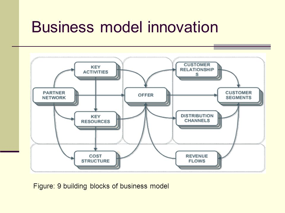 Business model innovation Figure: 9 building blocks of business model