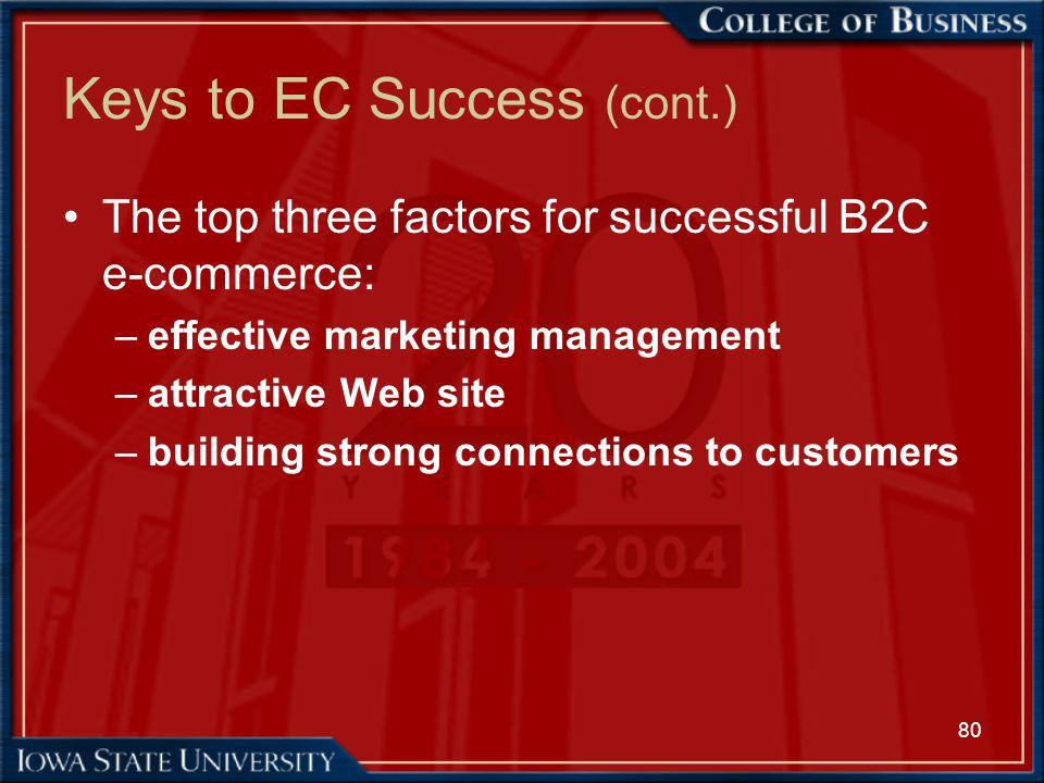 80 Keys to EC Success (cont.) The top three factors for successful B2C e-commerce: –effective marketing management –attractive Web site –building stro