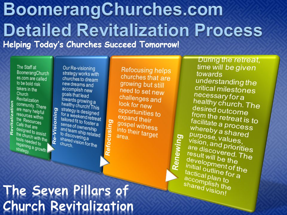 Helping Today's Churches Succeed Tomorrow!