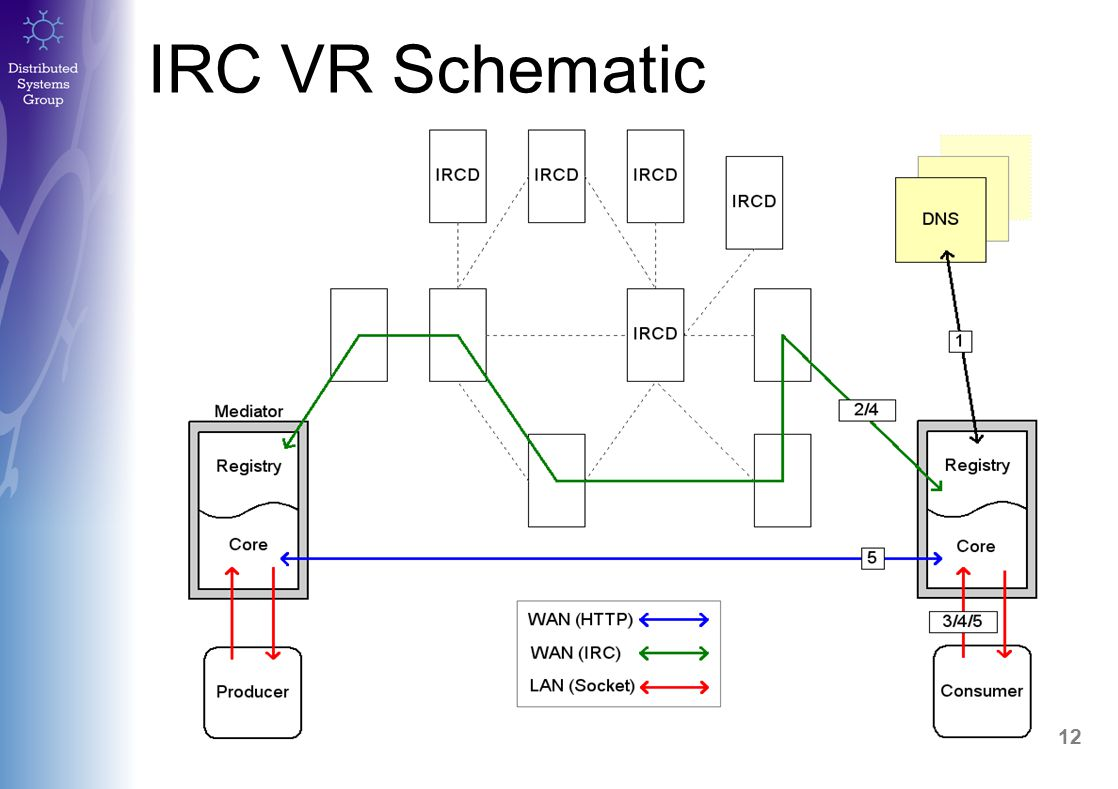 13 IRC VR Issues / Questions Currently IRC channels are used to partition the VR by project, There needs to be other ways to reduce the impact of a 'flood query' on the network: –What are the limits on individual channels, is there a need to have multiple channels and route messages between them.