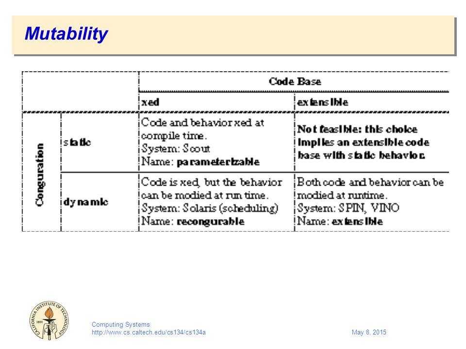 Computing Systems http://www.cs.caltech.edu/cs134/cs134aMay 8, 2015 Mutability