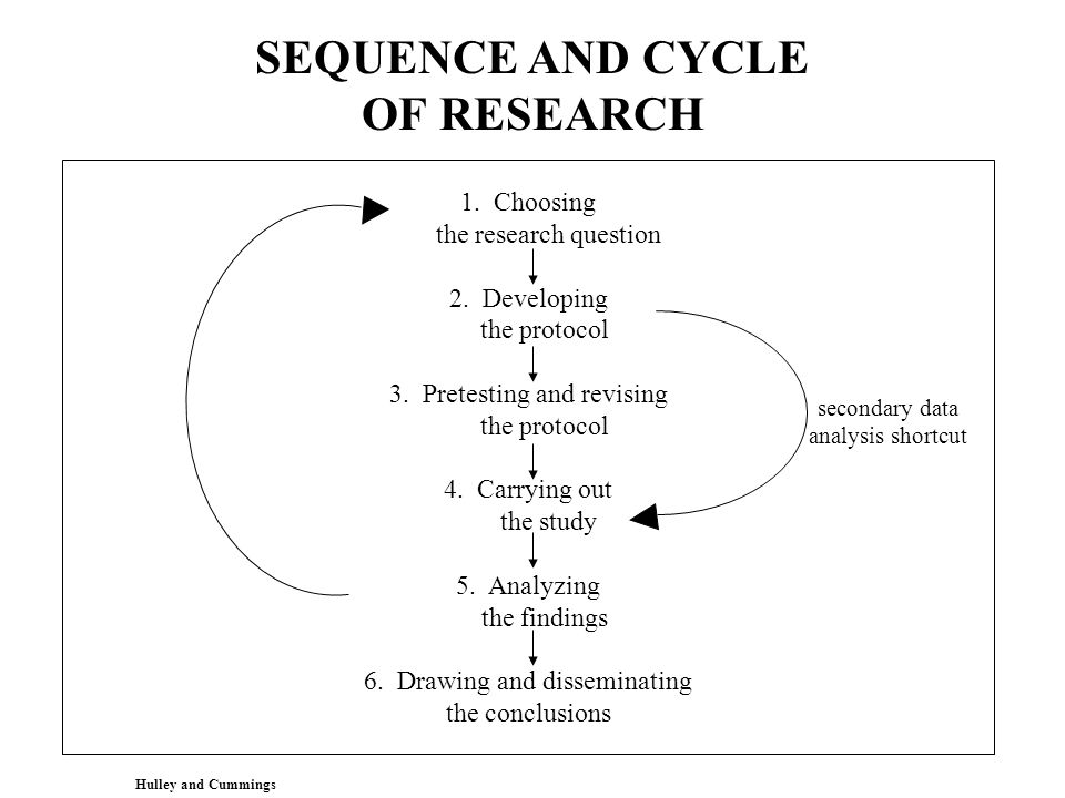 SEQUENCE AND CYCLE OF RESEARCH 1. Choosing the research question 2.