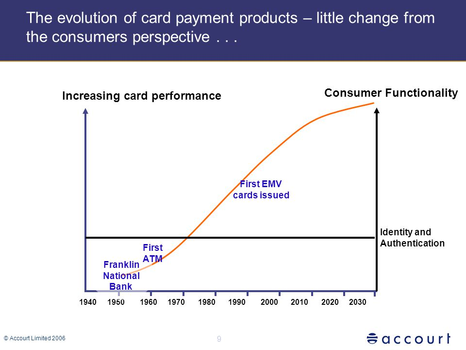 © Accourt Limited 2006 9 The evolution of card payment products – little change from the consumers perspective...