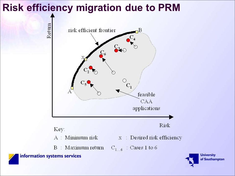 Risk efficiency migration due to PRM