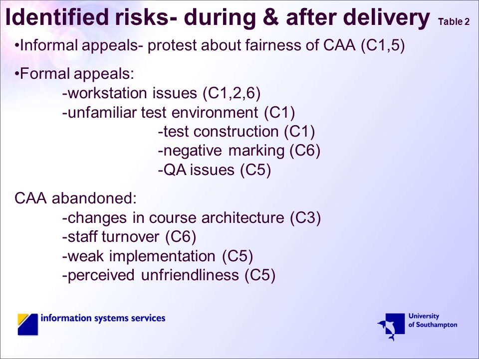 Identified risks- during & after delivery Table 2 Informal appeals- protest about fairness of CAA (C1,5) Formal appeals: -workstation issues (C1,2,6) -unfamiliar test environment (C1) -test construction (C1) -negative marking (C6) -QA issues (C5) CAA abandoned: -changes in course architecture (C3) -staff turnover (C6) -weak implementation (C5) -perceived unfriendliness (C5)