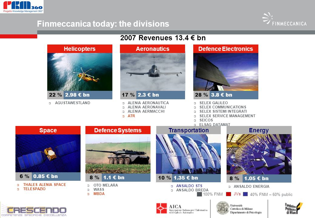 2 Finmeccanica today: the divisions Energy  ANSALDO ENERGIA 8 % 1.05 € bn 2007 Revenues 13.4 € bn DETAILS  ALENIA AERONAUTICA  ALENIA AERONAVALI  ALENIA AERMACCHI  ATR Aeronautics 17 % 2.3 € bn  AGUSTAWESTLAND Helicopters 22 % 2.98 € bn  THALES ALENIA SPACE  TELESPAZIO Space 6 % 0.85 € bn  SELEX GALILEO  SELEX COMMUNICATIONS  SELEX SISTEMI INTEGRATI  SELEX SERVICE MANAGEMENT  SEICOS  ELSAG DATAMAT Defence Electronics 28 % 3.8 € bn 100% FNM Defence Systems  OTO MELARA  WASS  MBDA 8 % 1.1 € bn Transportation  ANSALDO STS  ANSALDO BREDA 10 % 1.35 € bn JVs 40% FNM – 60% public
