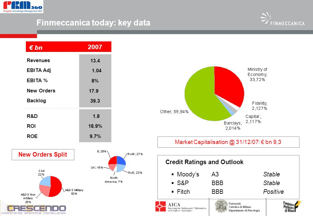 3 Finmeccanica today: key data R&D ROI ROE € bn 2007 Revenues EBITA Adj EBITA % New Orders Backlog 13.4 1.04 8% 17.9 39.3 1.8 18.9% 9.7% New Orders Split Credit Ratings and Outlook  Moody's A3 Stable  S&P BBB Stable  Fitch BBB Positive Market Capitalisation @ 31/12/07: € bn 9,3