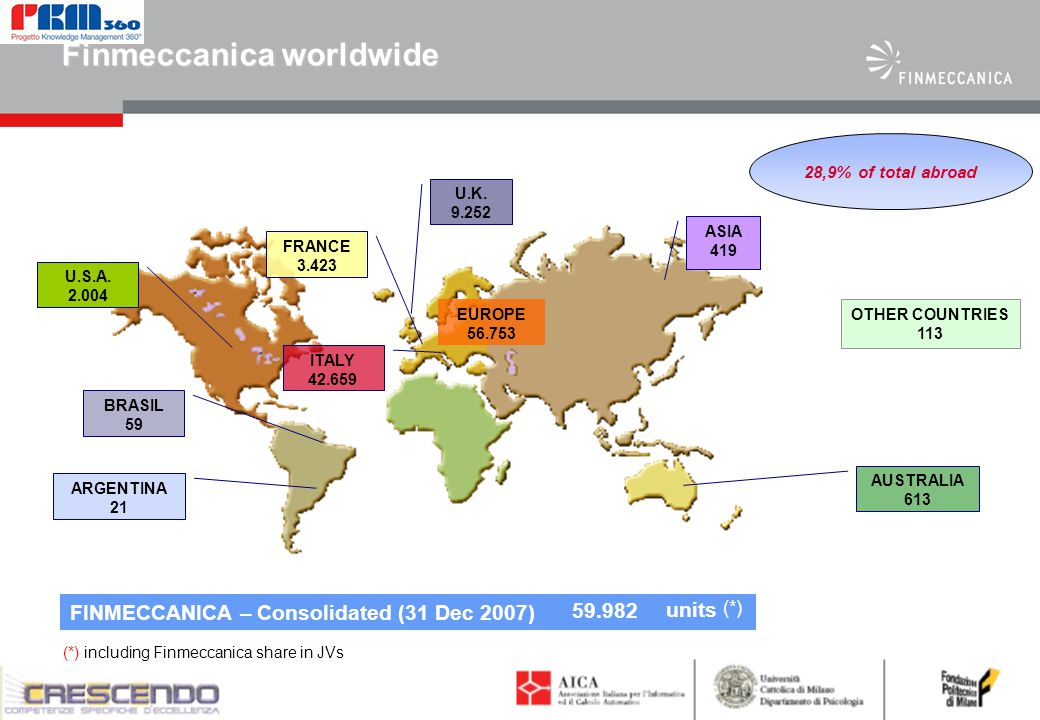 4 Finmeccanica worldwide FINMECCANICA – Consolidated (31 Dec 2007) (*) including Finmeccanica share in JVs 59.982 units (*) BRASIL 59 U.S.A.