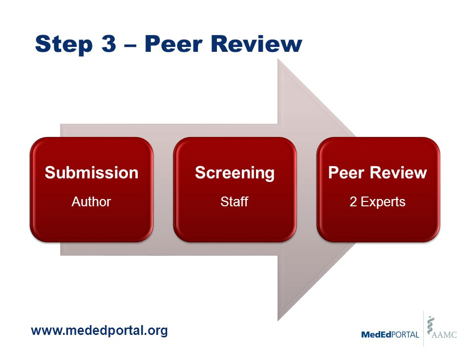 www.mededportal.org Step 3 – Peer Review Submission Author Screening Staff Peer Review 2 Experts