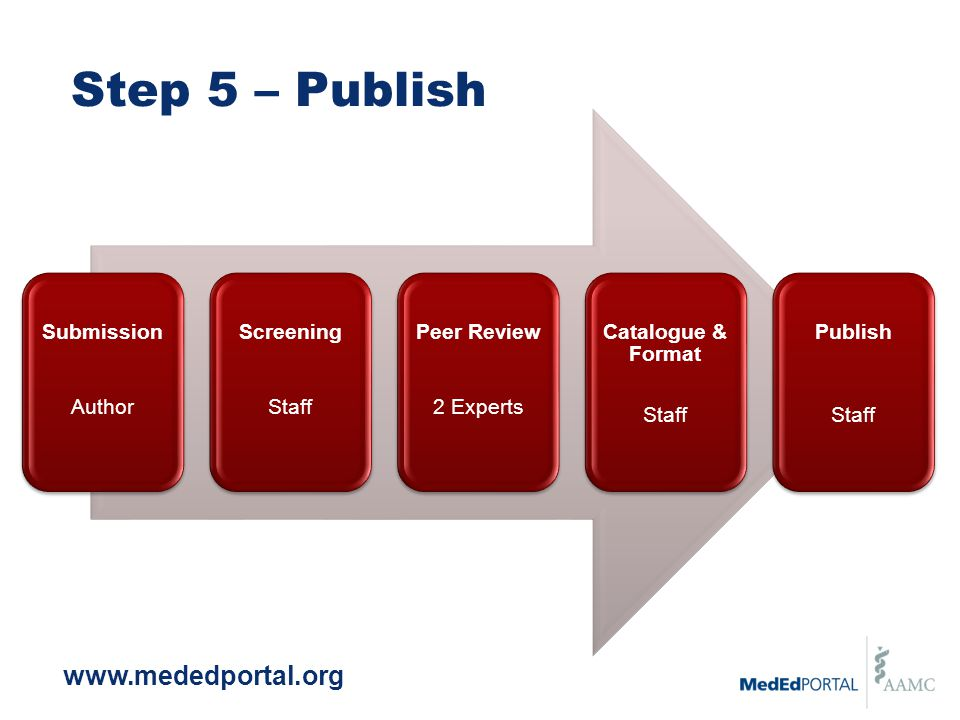 www.mededportal.org Step 5 – Publish Submission Author Screening Staff Peer Review 2 Experts Catalogue & Format Staff Publish Staff